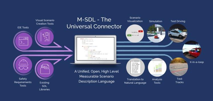 M-SDL Ecosystem